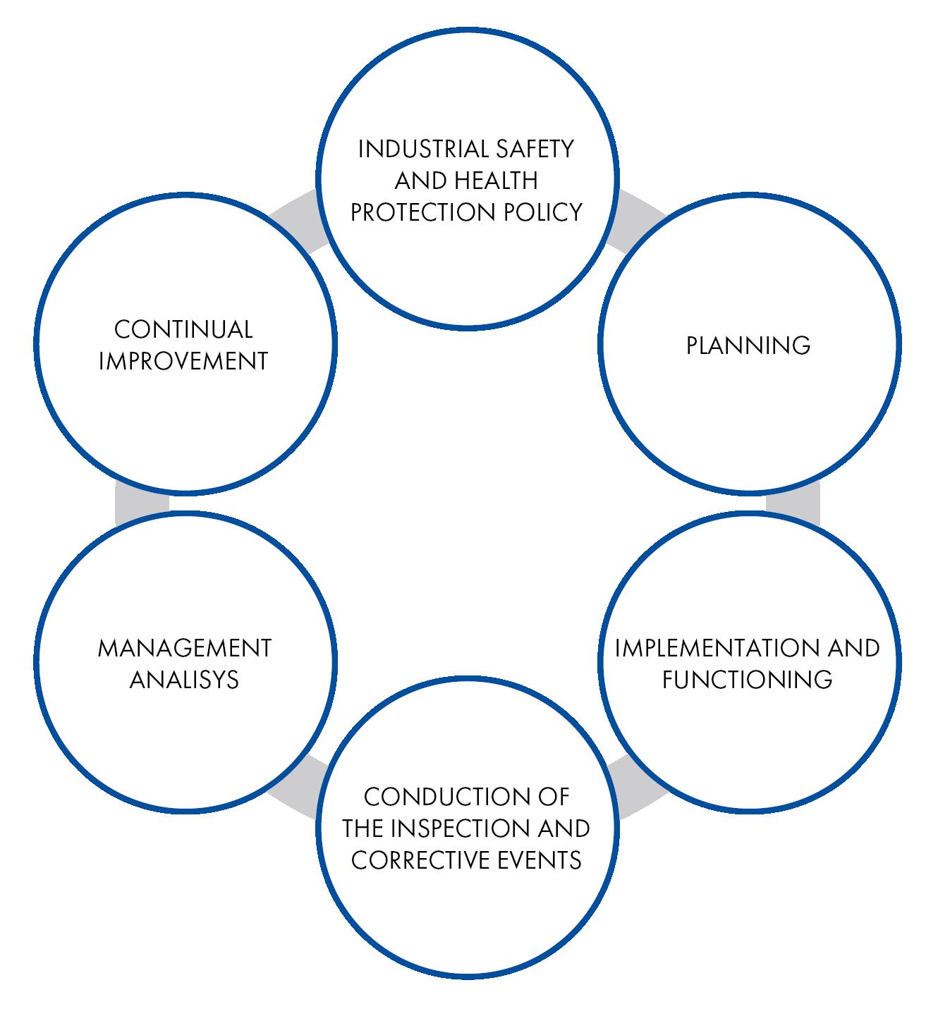 Модель управления компании в сфере охраны труда