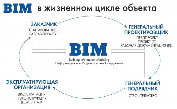 BIM рус2