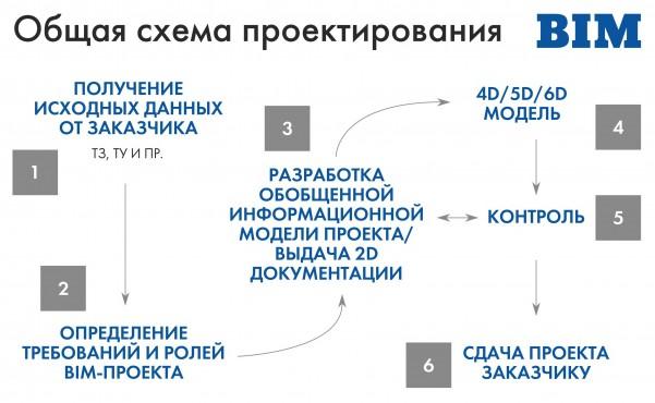BIM2 рус